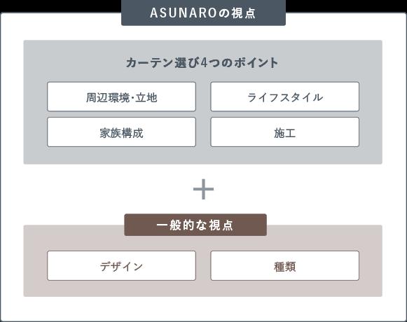ASUNAROの視点 カーテン選びの4つのポイント 周辺環境・立地 ライフスタイル 家族構成 施工 + 一般的な視点 デザイン 種類