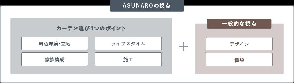 ASUNAROの視点